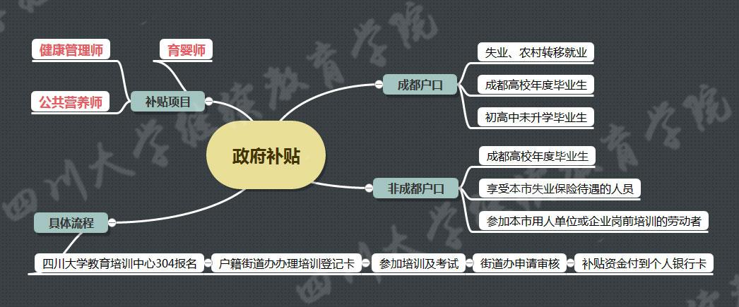 四川大学营养师培训政府补贴
